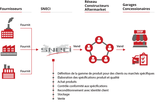 SNECI Distribution