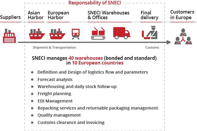 SNECI Supply Chain