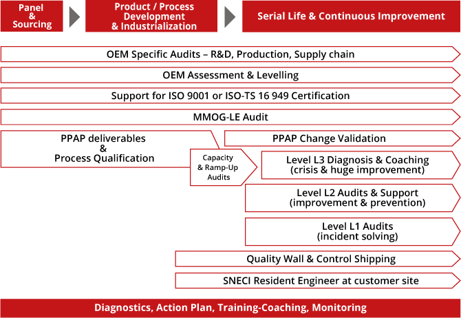 SNECI Audit and Quality
